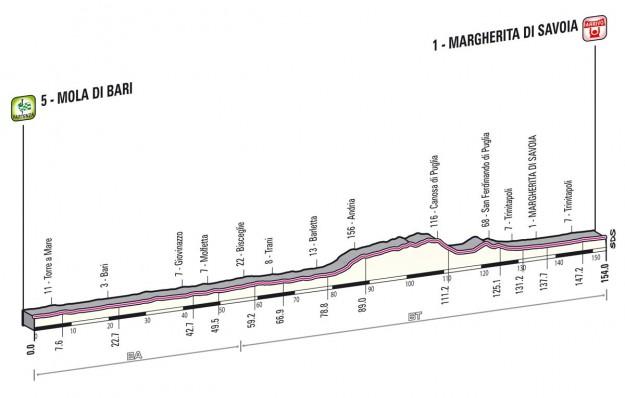 Giro d'Italia 2013 Mola di Bari Margherita di Savoia
