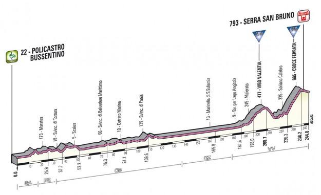 Giro d'Italia 2013 Policastro Serra San Bruno