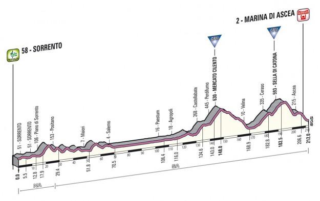Giro d'Italia 2013 Sorrento Marina di Ascea