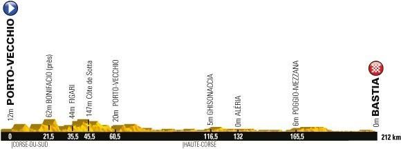 Tour de France 2013 Porto Vecchio Bastia