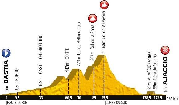 Tour de France 2013 Ajaccio