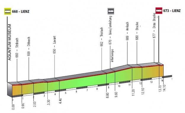 Giro del Trentino 2013 1a tappa cronometro Lienz altimetria
