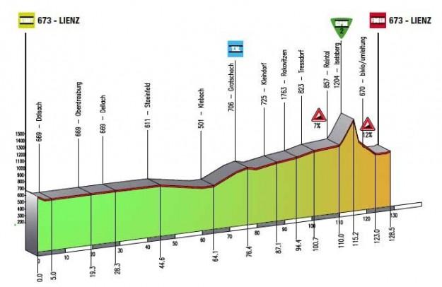 Giro del Trentino 2013 1a tappa Lienz-Lienz altimetria