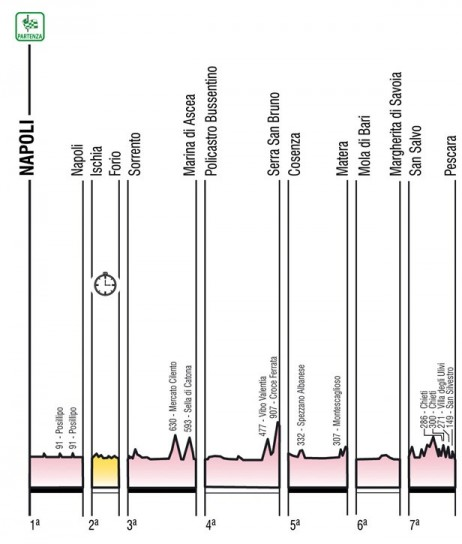 Giro d'Italia 2013 salite