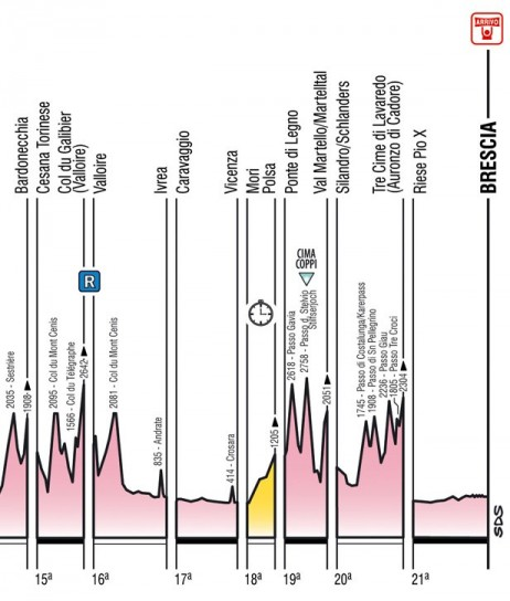 Giro d'Italia 2013 altimetria da 16 a 21esima tappa