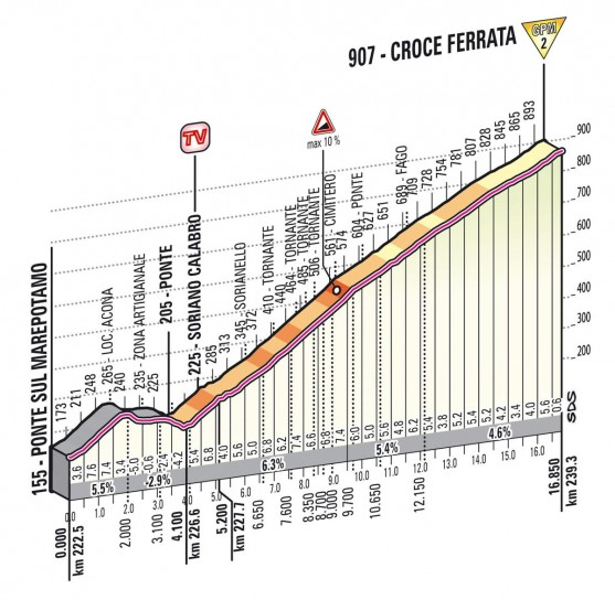 Croce Ferrata - altimetria - Giro d'Italia 2013