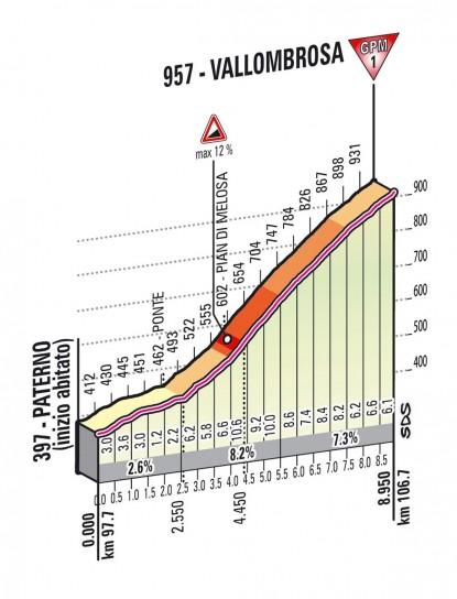 Altimetria Vallombrosa - nona tappa - Giro d'Italia 2013