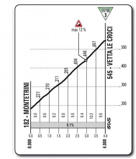 Altimetria Vetta le Croci - nona tappa - Giro d'Italia 2013
