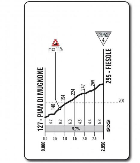 Altimetria Fiesole - nona tappa - Giro d'Italia 2013