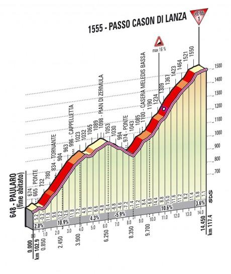 Altimetria Passo Cason di Lanza - decima tappa - Giro d'Italia 2013