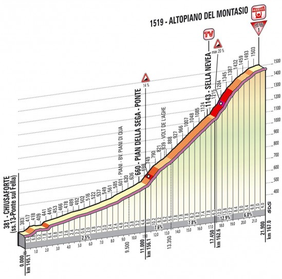 Altimetria Altopiano del Montasio - decima tappa - Giro d'Italia 2013