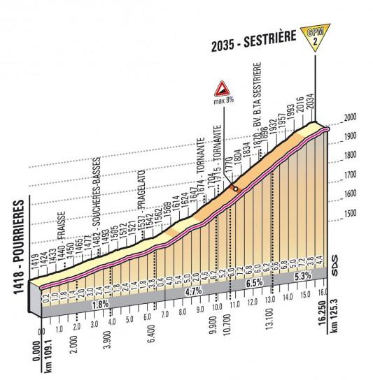 Altimetria Sestriere - 14esima tappa - Giro d'Italia 2013