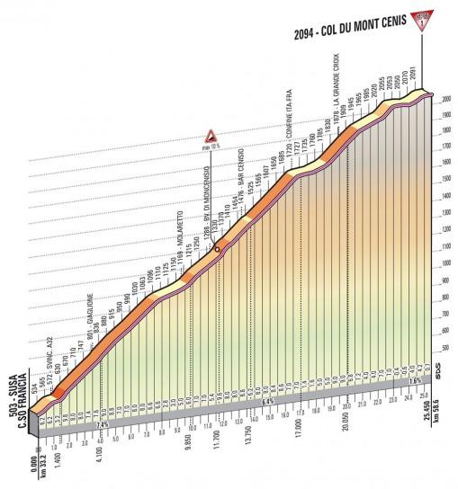 Altimetria Moncenisio Mont Cenis - 15esima tappa Giro d'Italia 2013