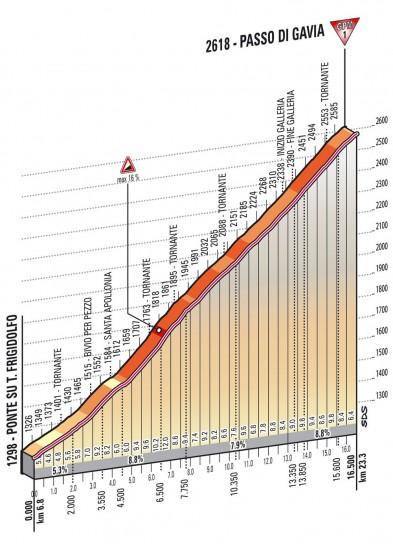 Altimetria Gavia - 19esima tappa Giro d'Italia 2013