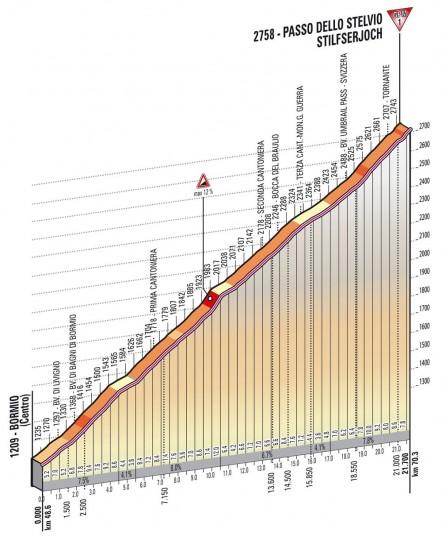 Altimetria Stelvio - 19esima tappa Giro d'Italia 2013