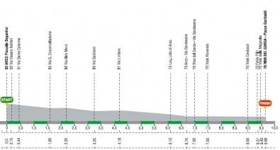Giro del Trentino 2008 crono