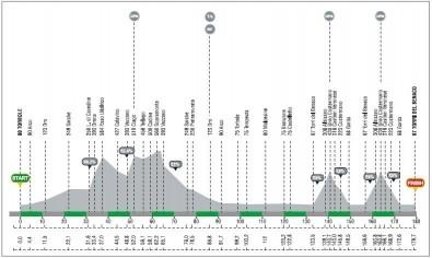 Giro del Trentino 2008 prima tappa