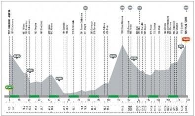 Giro del Trentino 2008 terza tappa