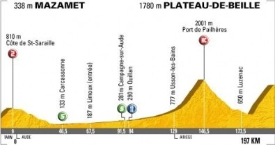_tdf_2007_profil14