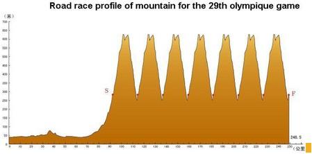 Olimpiadi 2008 Pechino: percorso, altimetria della prova di Ciclismo