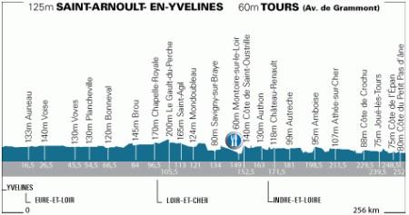 Parigi Tours 2008