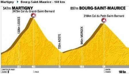 Tour de France 2009 Borgo San Maurizio