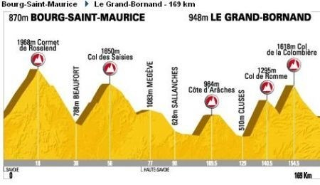 Tour de France 2009 Le Gran Bornand
