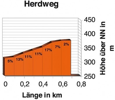 Altimetria Herdweg