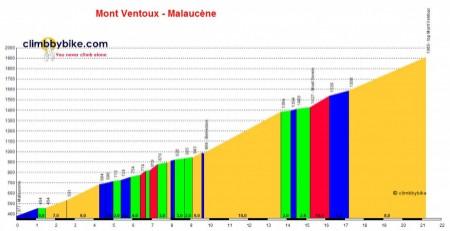 Mont Ventoux altimetria