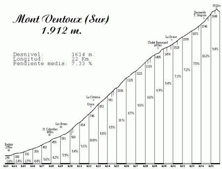 Mont Ventoux Profiel