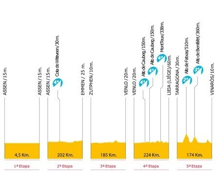 Vuelta Spagna 2009 tappe