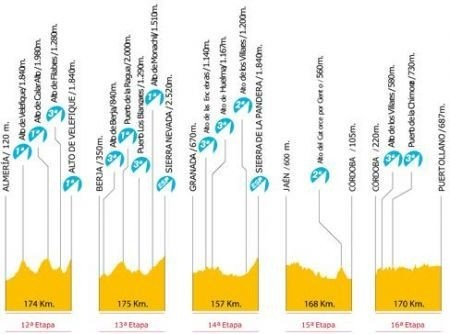 Vuelta Espana 2009