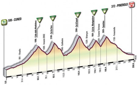 Cuneo &#8211; Pinerolo 10a tappa Giro d&#8217;Italia 2009: altimetria e dettagli