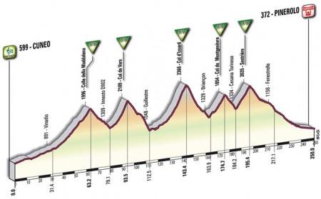 Cuneo – Pinerolo 10a tappa Giro d'Italia 2009: altimetria e dettagli