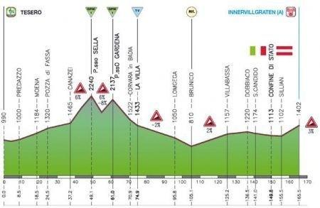 Giro del Trentino 2009 3 tappa